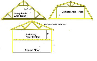 Typical Attic Trusses and 2-Story Floor System
